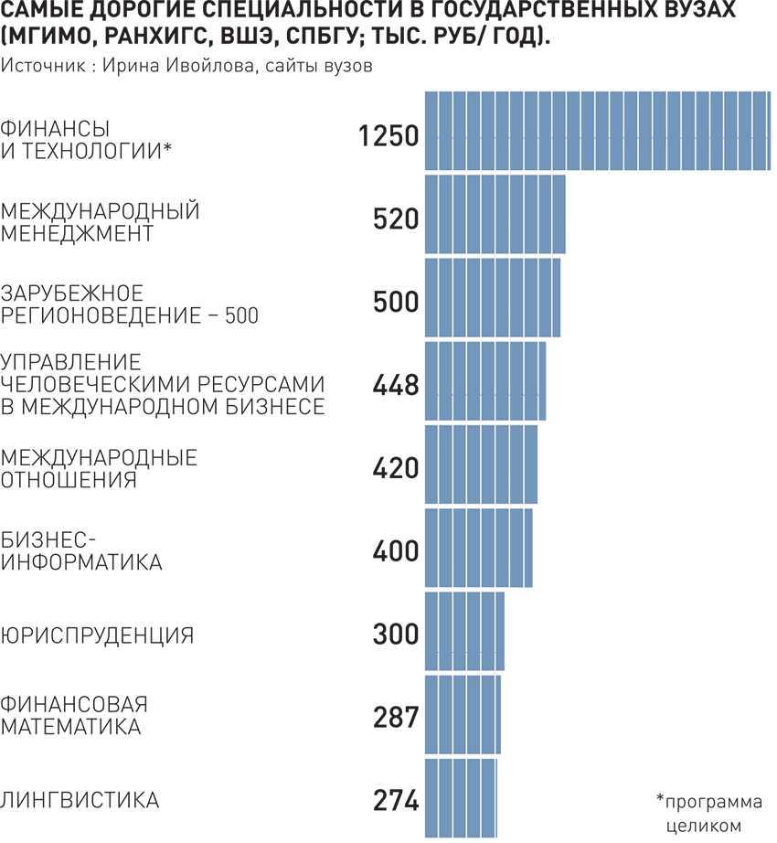 количество бюджетных мест по специальностям