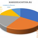 Рейтинг городов для студентов: Москва на втором месте в мире