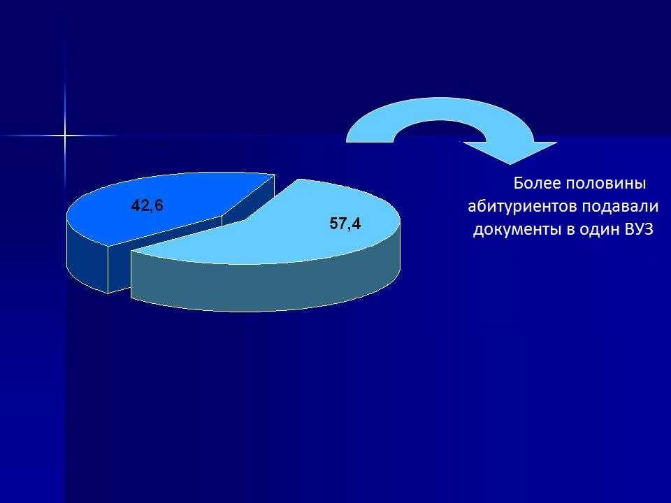 Более половины абитуриентов подавали документы в один ВУЗ