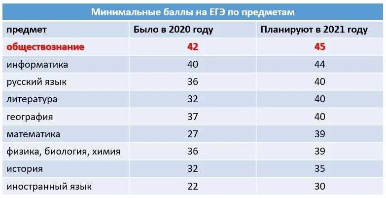 Проходные баллы ЕГЭ 2021