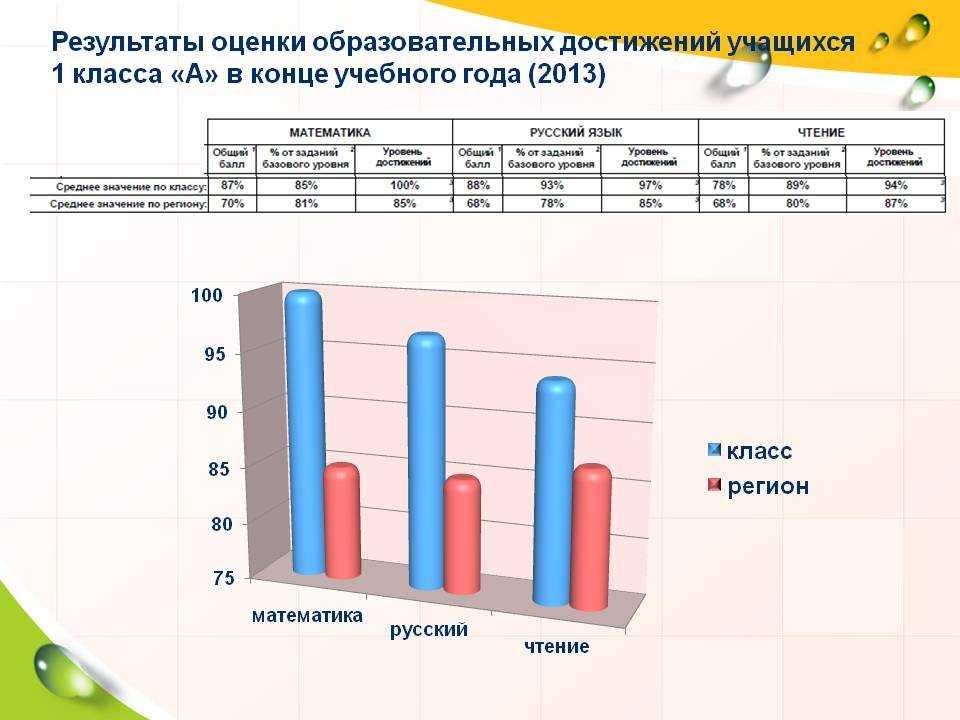Результаты оценки субъектов по качеству образования
