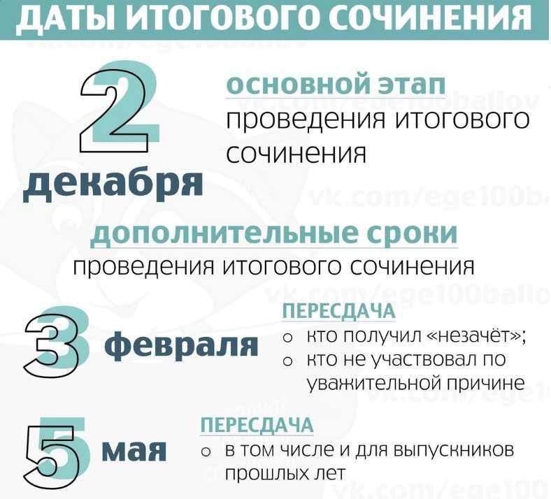 Пять направлений итогового сочинения в 2021 – 2022 году