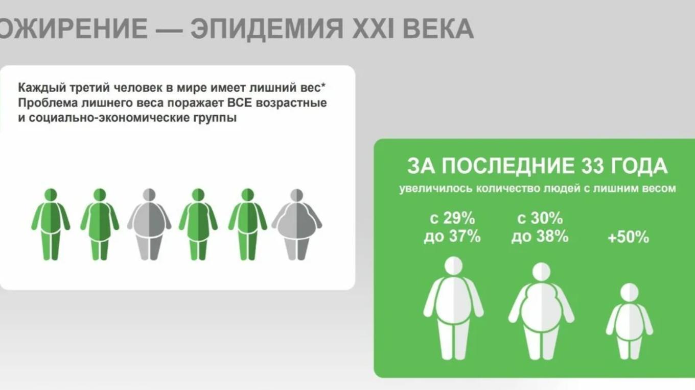 Около 20% детей в России имеют лишний вес