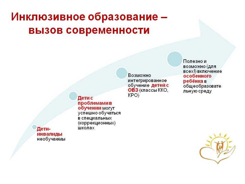 Инклюзивное образование в России