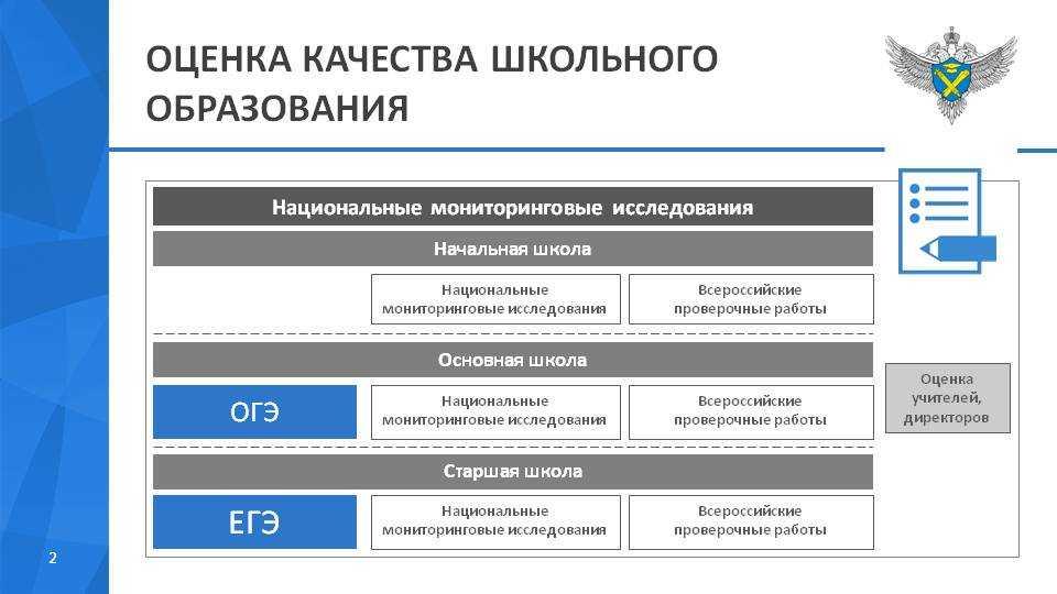 Качество обучения в школах устраивает меньшинство россиян